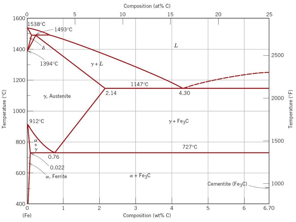 iron carbon phase diagram