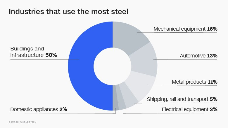 steel consumption by industry