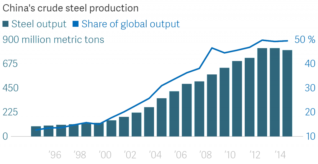 china steel production graph