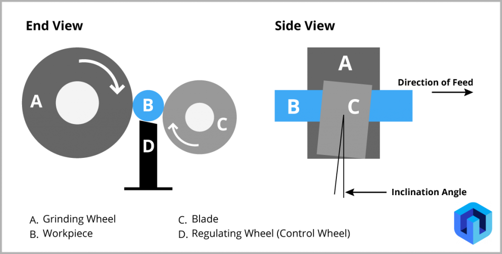 diagram of centerless grinding